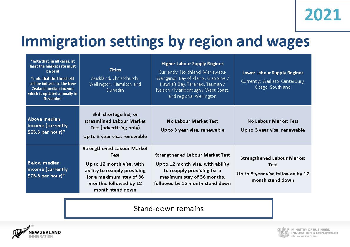 новозеландская рабочая виза тест рынка рабочей силы